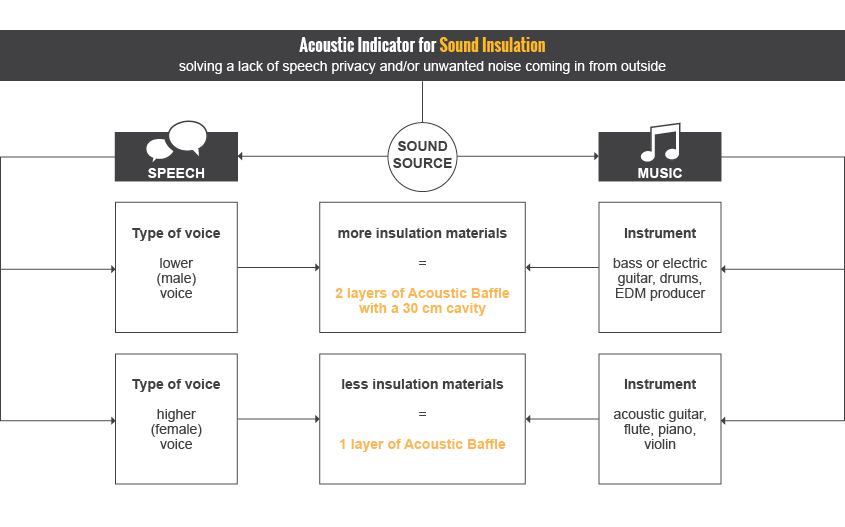 tabela zvočne izolativnosti